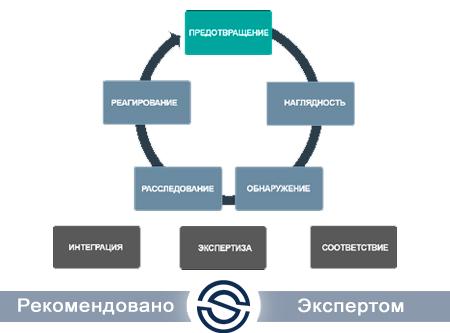 Антивирус Kaspersky KL47080A*FS